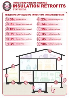 Infographic on Retrofits